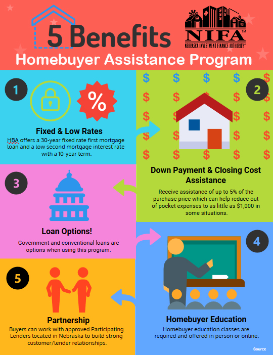 NIFA Homebuyer Loan Programs